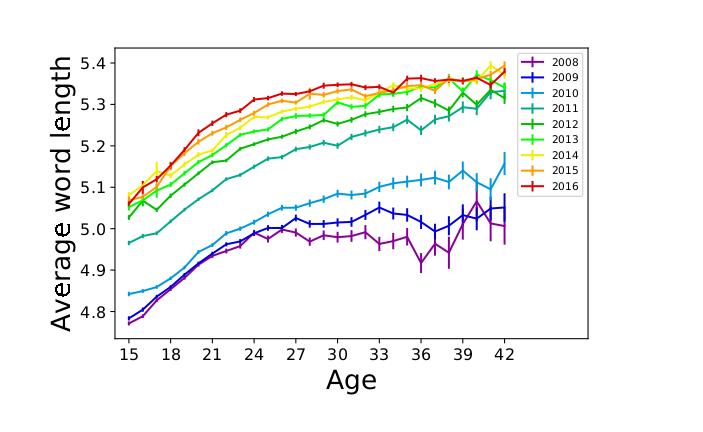 Погодовые изменения длины слов пользователей Контактика разного возраста. Ivan Smirnov, op.cit.