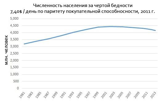 Численность населения за чертой бедности (7,40$ / день по паритету покупательной способности, 2011).