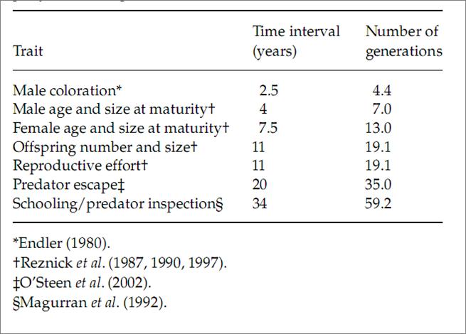 Рисунок 2. «Экспериментальная эволюция» пересаженных популяций гуппи под влиянием снятия пресса хищничества: изменившиеся характеристики и скорость изменений.