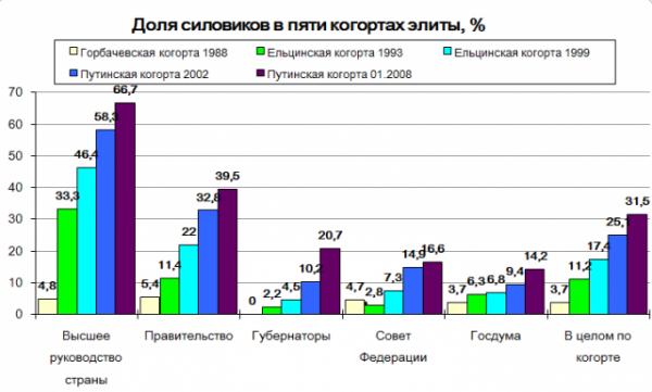 Из: Kryshtanovskaya O., White S. 2003. Putin's Militocracy. –  Post-Soviet Affairs , vol. 19, October-December.