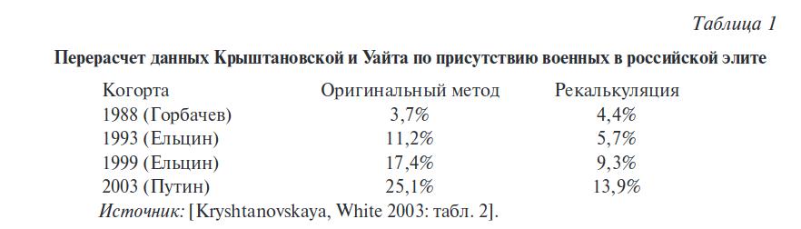 """Критики, впрочем, данные пересчитали, показав, что Крыштановская с Вайтом верно отразили тенденцию, но преувеличили. Хотя возрастание в 3 раза в сравнении с """"тоталитарным"""" СССР всё равно достижение..."""