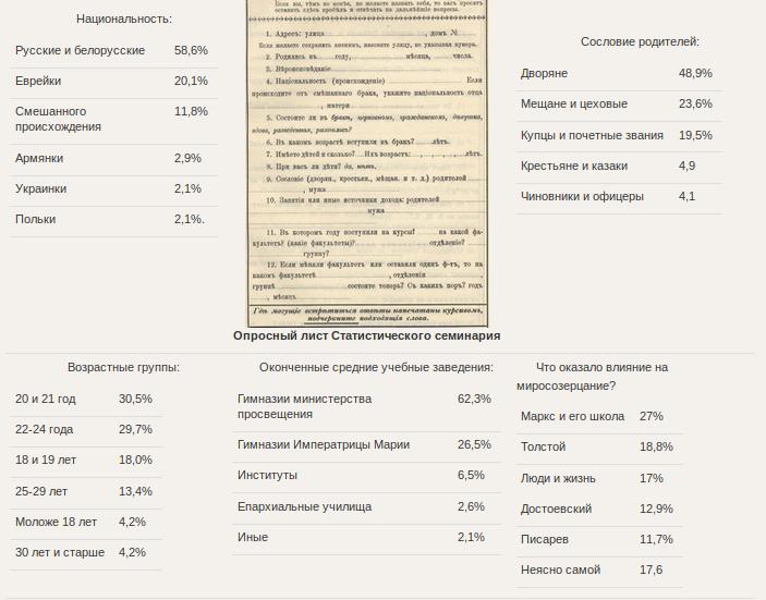 """Статистический портрет слушательниц юрфака Высших женских курсов в 1909 г. Обратите внимание на """"оказавших влияние"""""""