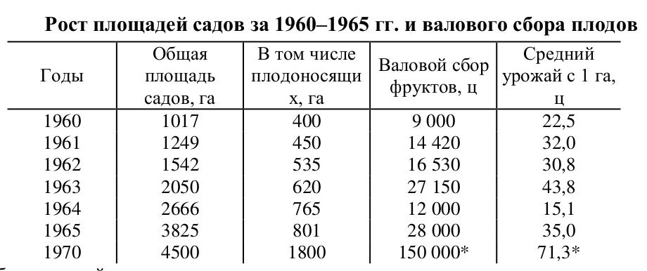 Таблица 18. Рост площадей садов за 1960–1965 гг. и валового сбора плодов. * Проектируемый сбор и урожай.