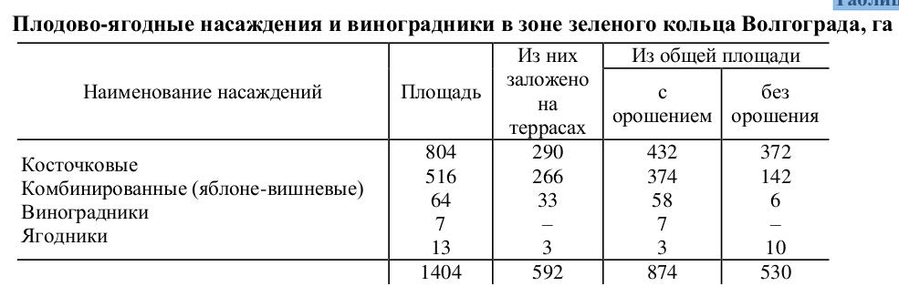 Таблица 21 Плодово-ягодные насаждения и виноградники в зоне зеленого кольца Волгограда, га