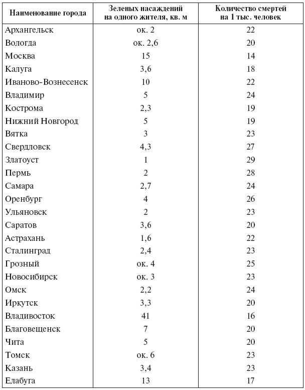 Таблица 5.4. Зависимость смертности населения от площади зеленых насаждений