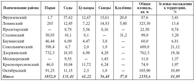 Таблица 5.5. Зеленые насаждения Москвы в 1931 г.