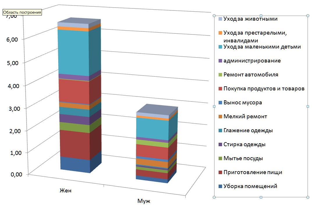 """""""Вот таблица оценки затрат времени на домашний труд. Из неопубликованного пока исследования, данные 2012 года. Это общая усредненная картина, которая сильно меняется в различных домохозяйствах. Но все равно - разница драматичная""""."""