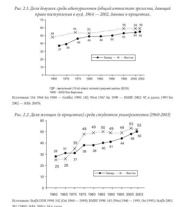 Динамика доступа женщин к среднему (в ФРГ - гимназии, лишь они дают поступление в университет) и высшему образванию. Из: Райнер Гайсслер