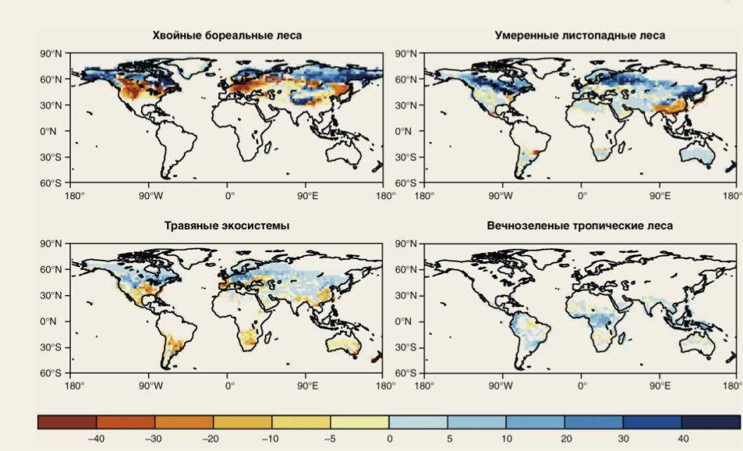 Рис. 7. Изменение (% покрытия) типов растительного покрова к 2100 году при климатическом сценарии RCP8.5 [62]
