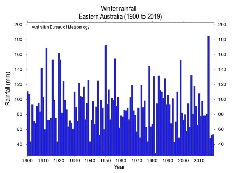 График уровня осадков (в миллиметрах, по оси y) зимой на востоке Австралии (1900–2019) Australian Government Bureau of Meteorology