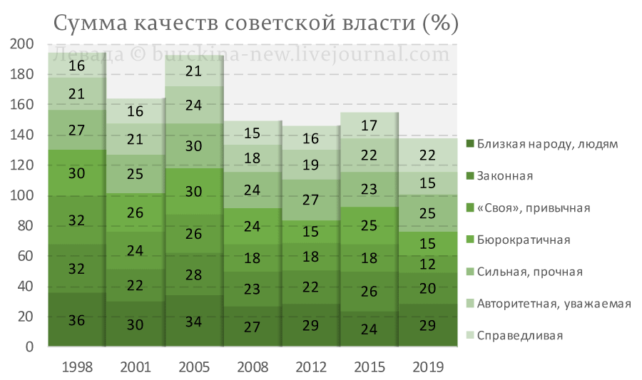 Сумма качеств советской власти