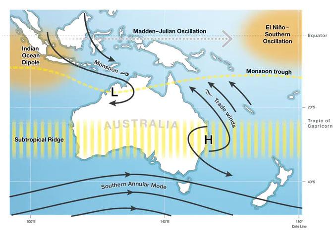 Факторы, определяющие климат Австралии Australian Government Bureau of Meteorology