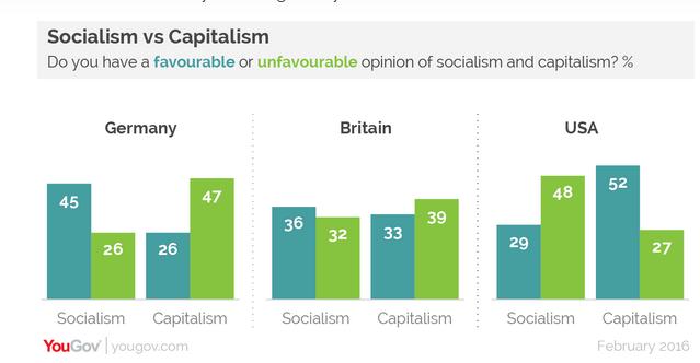 """Из цитированных выше опросов """"Социализм vs капитализм"""""""