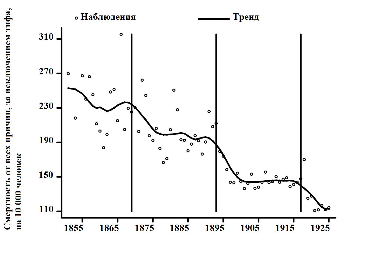 График 2. Общая смертность в Чикаго, 1855-1925