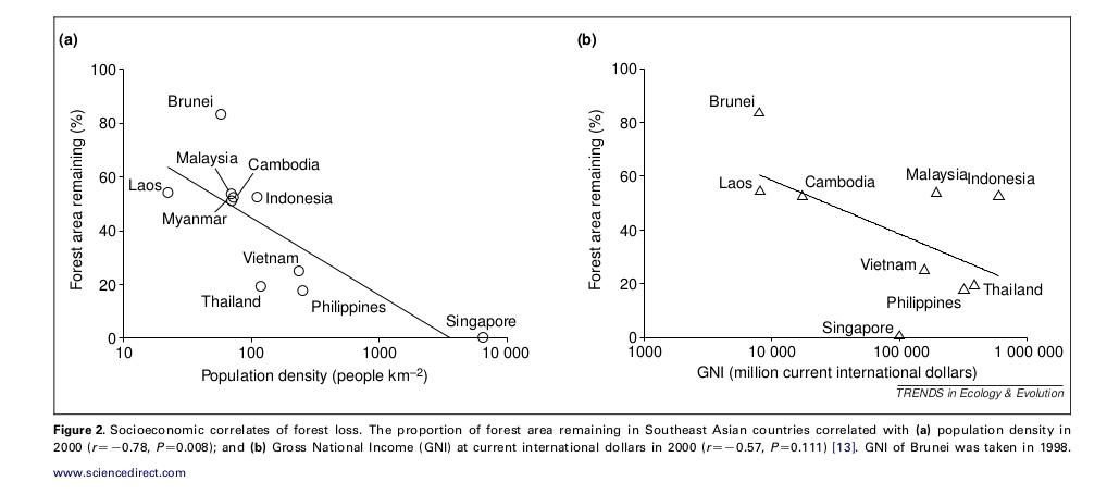 Рис.8. Темпы обезлесения в разных странах ЮВА (% оставшихся лесов, ордината) в зависимости от плотности населения в 2000 г. (слева, людей/км2) и ВВП, эквив.$ в 2000 г. ВВП Брунея приведён для 1996 г. Источник. David S. Wilcove et al., 2013.
