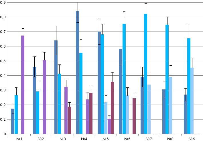 Рис. 1. Репертуар брачных демонстраций больших пёстрых дятлов (№№1-9, самцы и самки идентичны). Б. Эффекты воздействия выделенных демонстраций №№1-9. Даны частоты реализации четырёх специфических двигательных ответов в выборке n независимых предъявлений: 1) ещё большего сближения с партнёром (сокращение дистанции, демонстрируя). 2) возобновления токования после срыва предыдущего за время, меньшее ⅔ времени долбления сосновой или еловой шишки, в зависимости от питания этой птицы. 3) Подставления (либо телесного контакта) и спаривания, 4) остановки сближения паузой, или срыва взаимодействия из-за агрессии (бегства) одной из птиц. Примечание. Популярный рассказ о методах регистрации и анализа «развёрток» активности наблюдаемых особей во времени, позволяющий выделять единицы поведения (далее - «демонстраций») на чисто структурной основе, без неявного привнесения функциональных моментов, и затем оценивать их эффект, см. «Большая восьмёрка большого пёстрого дятла». См. также Фридман В.С. Коммуникация в агонистических взаимодействиях большого пестрого дятла // Бюлл. МОИП. — Сер. Биол. — 1993. — Т.98. — №4. — С.34–45; «От стимула к символу. Сигналы в коммуникации позвоночных животных», ч.2, разд. 6.3. «Методические проблемы расшифровки «языка животных»» (М.: URSS, 2013).