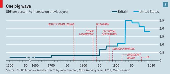 Одна большая волна. Подушевой ВВП, % роста от предыдущего года