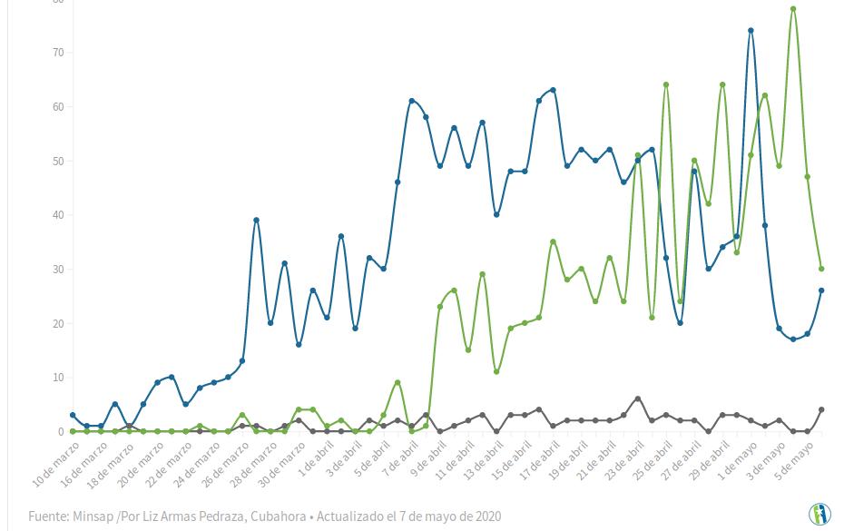 Картинка 2 – график распространения инфекции по дням: синяя линия – количество зараженных, зеленая – выздоровевших, серая – умерших. (Автор стат. данных – все та же Лиз Армас Педраса.