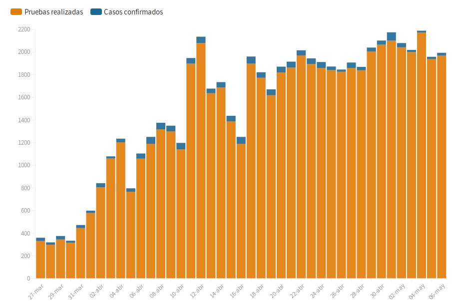 График ниже: оранжевым цветом показано общее количество проведенных тестов, синим – показавших положительный результат.