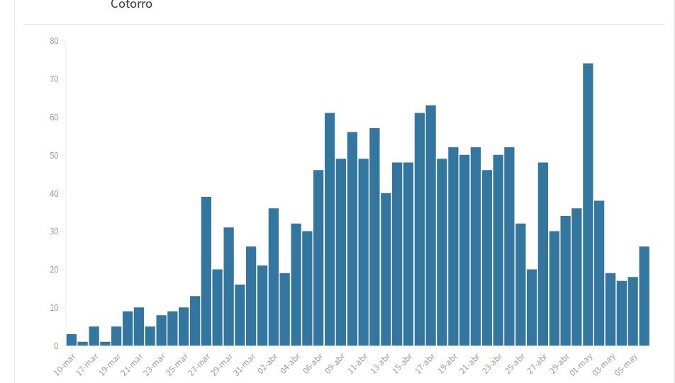Ниже – 3 диаграммы. Д1 – подтвержденные случаи. На сегодняшний день наибольшее количество положительных результатов теста на COVID-19 на Кубе было получено 1 мая - 74 - из общего числа проведенных 2097 тестов (взятых проб). Д2 выздоровевшие пациенты: по состоянию на 9 апреля ежедневное количество пациентов, выздоровевших от COVID-19 и, следовательно, выписанных из больниц, увеличивается. Д3 – количество умерших. 23 апреля шесть человек погибли на Кубе из-за COVID-19. На сегодняшний день это самое большое число смертей за день в стране.