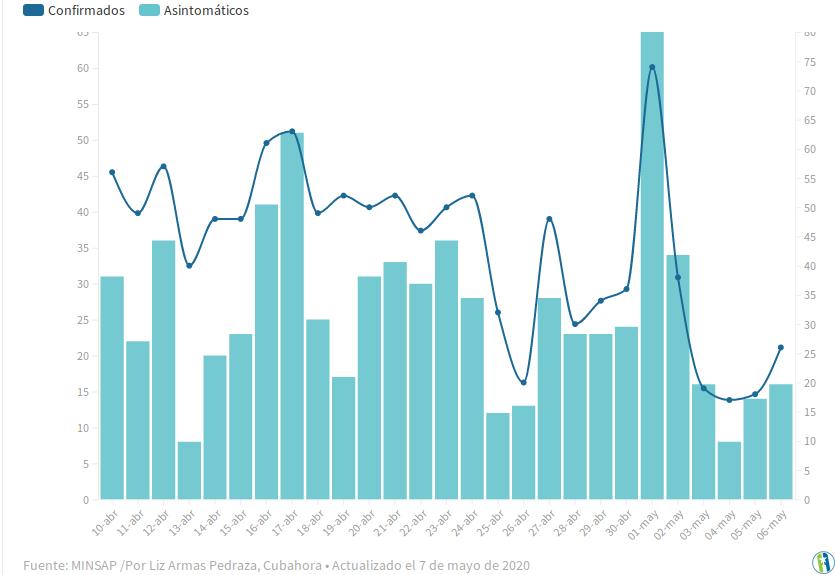 График ниже: синяя линия показывает число подтвержденных случаев заражения коронавирусом, бирюзовые колонки – количество случаев с бессимптомным течением заболевания.