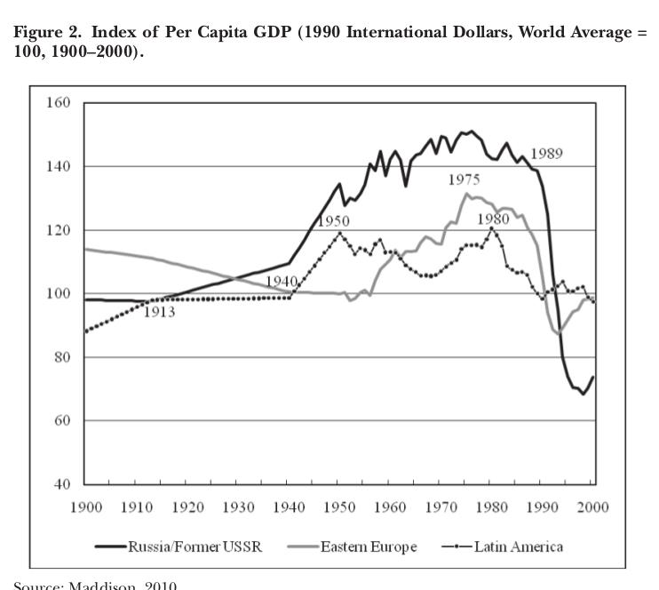 График 2. Показатель ВВП на душу населения (Международные доллары 1990 г., среднемировой = 100, 1900-2000 гг.) Источник: Maddison, 2010 г.
