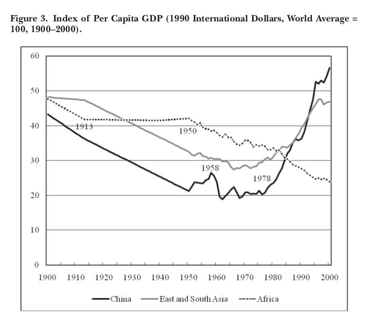График 3. Показатель ВВП на душу населения (Международные доллары 1990 г., среднемировой = 100, 1900-2000 гг.) Источник: Maddison, 2010 г.