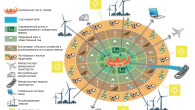 В продолжение темы «Экополиса» (экологически устойчивого города, растущего сопряжённо с природными территориями внутри и вовне, в регионе – вместо современного их сокращения...