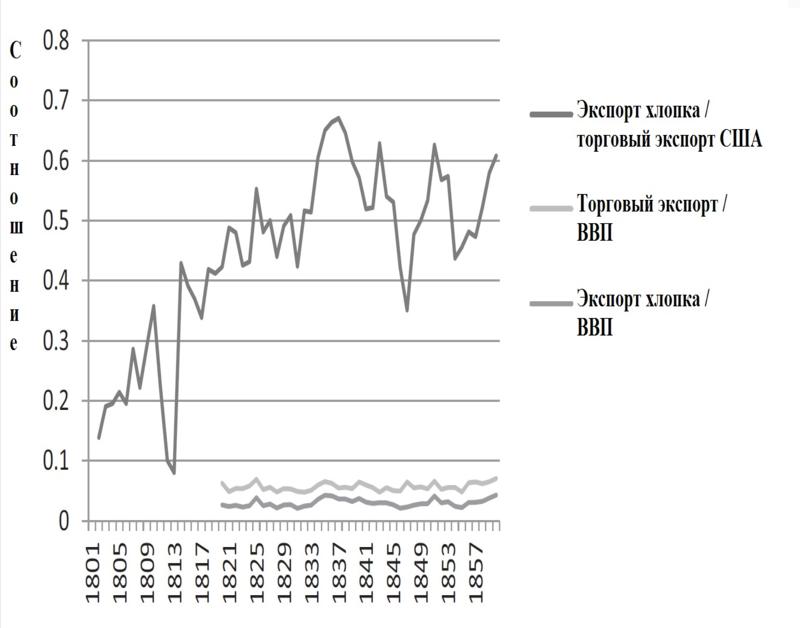 Источники: данные по экспорту хлопка (Series Ee571) торговому экспорту  (Ee366) и номинальному ВВП (Ca10, Ca9 and Ca13) взяты из Carter et al. (2006) .