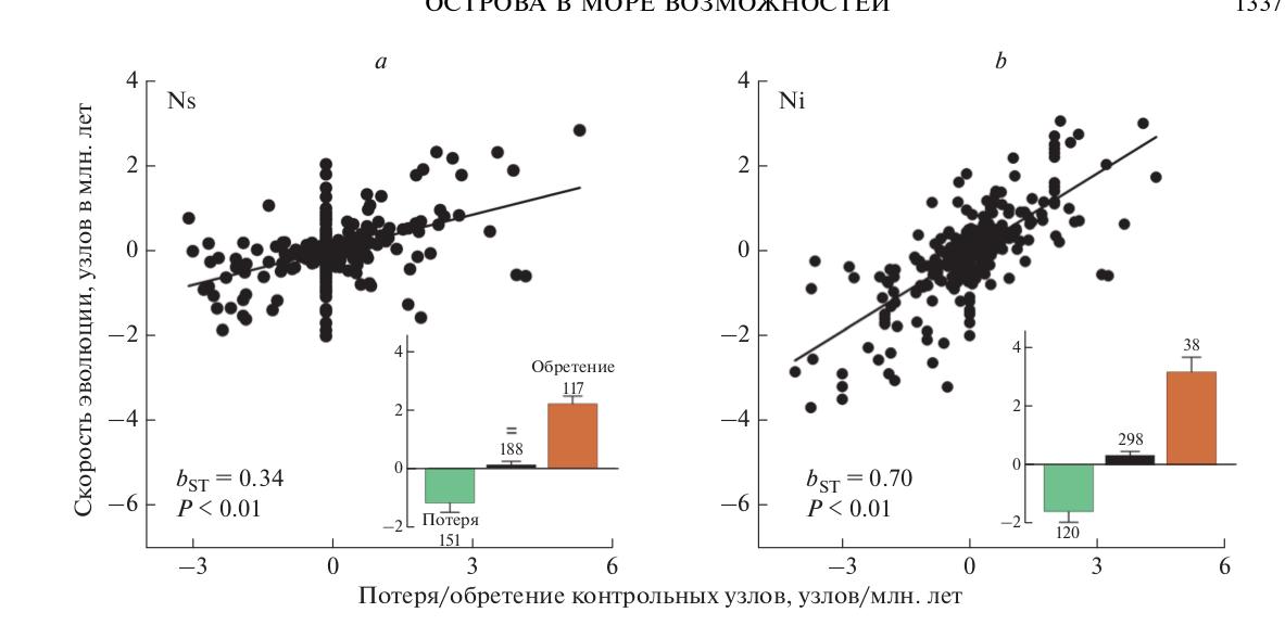 Рис. 4. Интернализация контроля над внешними каротиноидами ускоряет заполнение сети синтеза и, таким образом, ускоряет эволюцию и диверсификацию каротиноидных путей. Относительный вклад изменения (а) количества внешних контролей (Ns) и (b) количества внутренних контролей (Ni) в каротиноидных сетях птиц. На вставках показано среднее значение эволюционной скорости (узлы за мил. лет ± 1 стандартное отклонение) для потери, удержания и обретения контрольных узлов, соответственно.