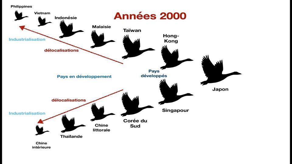 Стилизованная иллюстрация применения модели Акамацу к развитию стран Восточной и Юго-Восточной Азии