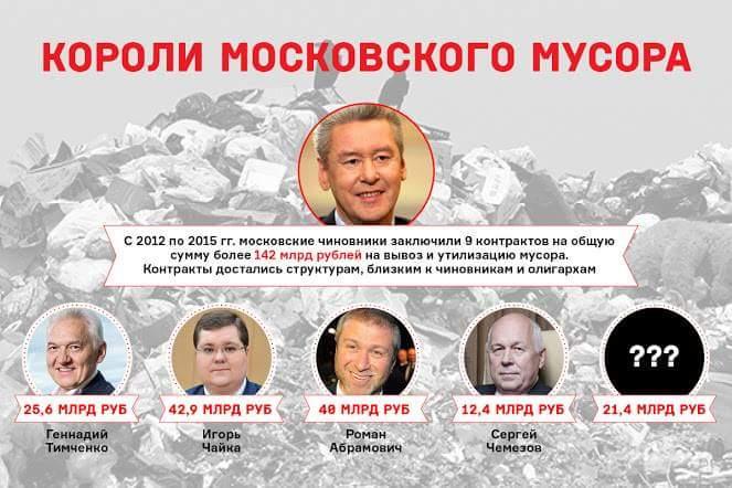 Нынешние короли московского мусора