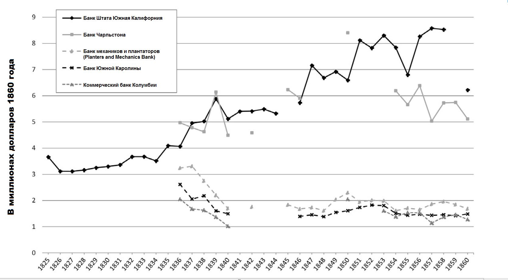 График 2. Общая стоимость активов банков Южной Каролины, 1825-60 годы. Источники: среднегодовая стоимость активов взята у Вебера (Weber 2011), дефлирование по индексу цен Южной Атлантики (South Atlantic price index) выполнено по работе Марго (Margo 2000).