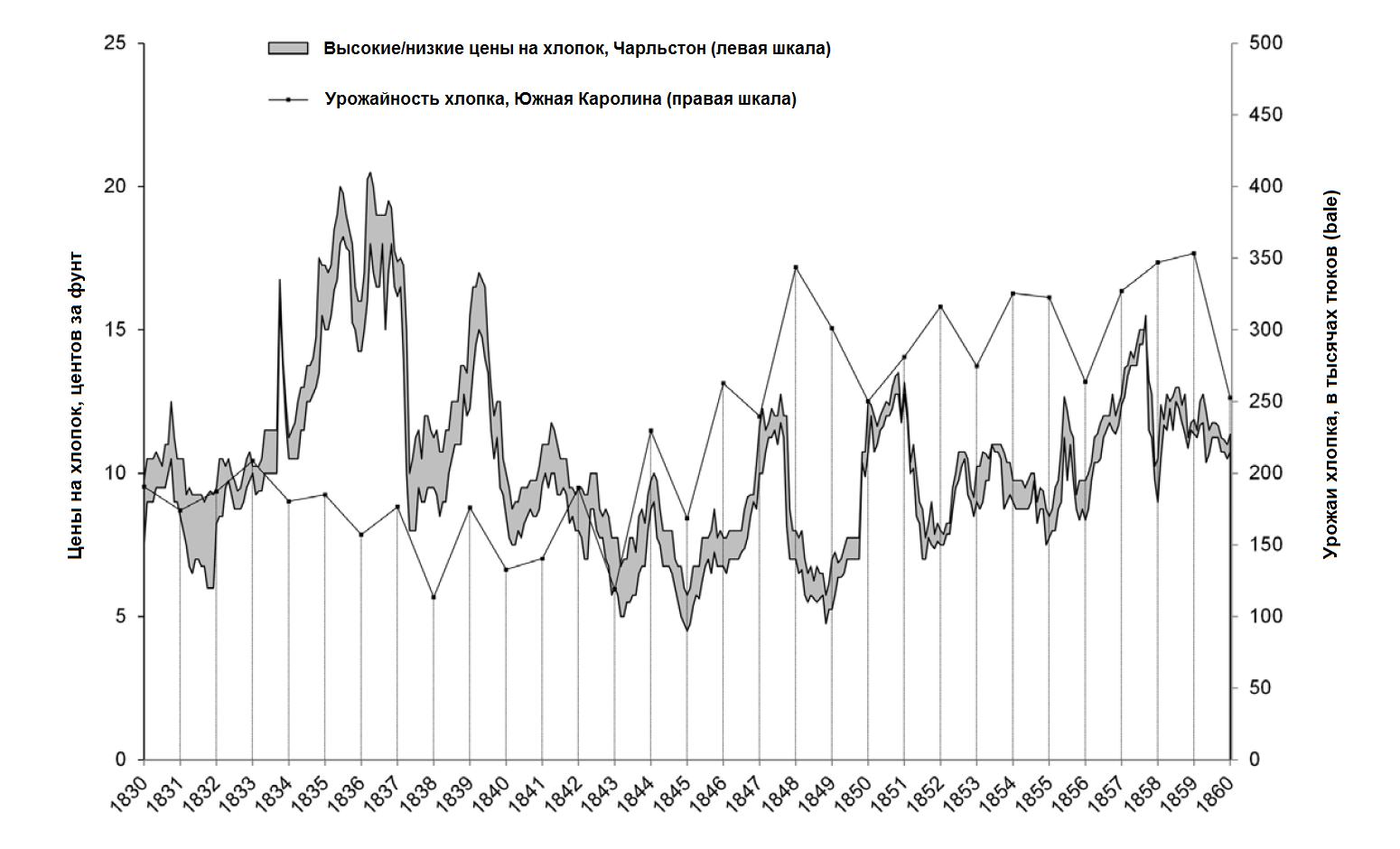 График 5. Цены и урожаи хлопка, Южная Каролина, 1830-60 гг. Источники: урожаи хлопка взяты у Уоткинса (Watkins 1908: 71-85), цены — у Смита (Smith 1958); цены дефлированы по индексу цен Южной Атлантики (Margo 2000).