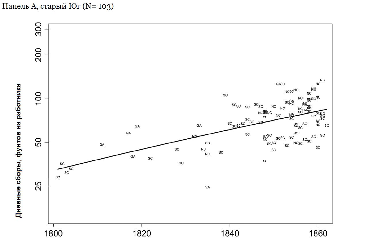 """График 8. Ежедневные ставки сбора хлопка, старый Юг, 1800-1860 годы. Источник: Olmstead and Rhode 2008: 1158, figure 7А. """"Старый юг"""" — это Вирджиния (VA), Северная Каролина(NC), Южная Каролина (SC) и Джорджия (GA). Линия наилучшего соответствия [по МНК?] дает 1,5-процентный годовой прирост."""