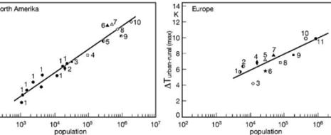 Описаны особенности городского климата, его составляющие, важные для его комфортности или, наоборот, экстремальность для человека, рассказано об индексах, оценивающих то и другое. Обсуждается изменение климата арктических городов в связи с глобальным потеплением:...