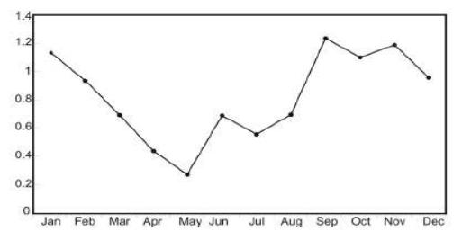 Рис 1. Различия в среднемесячной температуре между центром Лондона и его пригородными районами, в градусах Цельсия (Mills, 2009)