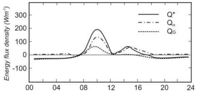 Рис 3. Суточный ход различных составляющих теплового баланса для восточно-ориентированной стены городского каньона, по осредненным часовым данным для 9-11 сентября 1973 года. (Nunez and Oke, 1977).
