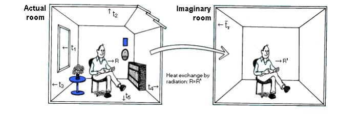 Иллюстрация действия индекса РЕТ в сборнике Innova Air Tech Instruments A/S