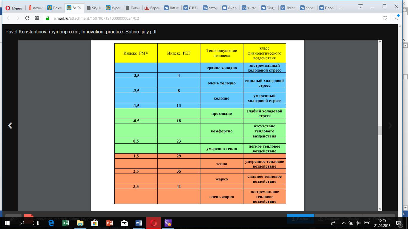 Рис.6. Градации индекса РЕТ и уровней физиологического воздействия для среднестатистического европейского мужчины РЕТ – это мера теплового ощущения находящегося в покое человека.  Индекс рассчитывается с учётом уравнения теплового баланса человека:  +++++++=0   M - скорость обмена веществ (внутренняя выработка энергии),  W – теплоотдача при физической работе,  R – радиационный баланс тела,  C - конвективный поток тепла,   ED- скрытый поток тепла, расходуемый на потоотделение, ERe - сумма тепловых потоков для нагревания и увлажнения вдыхаемого воздуха, ESw – поток тепла, расходуемый на испарение пота  S - поток тепла, который сохраняется для нагревания или охлаждения масса тела