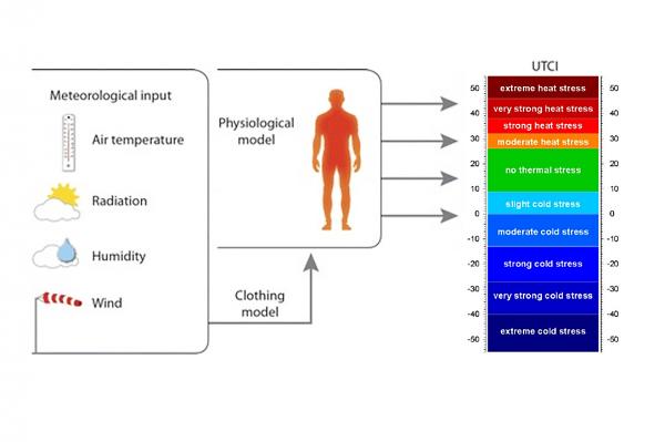 Рис 3.3. Иллюстрация модели индекса UTCI. UTCI – это универсальный индекс теплового комфорта.  Это концепция «эквивалентной температуры»: он включает определение базового условия, с которым будут сравниваться все другие климатические условия.