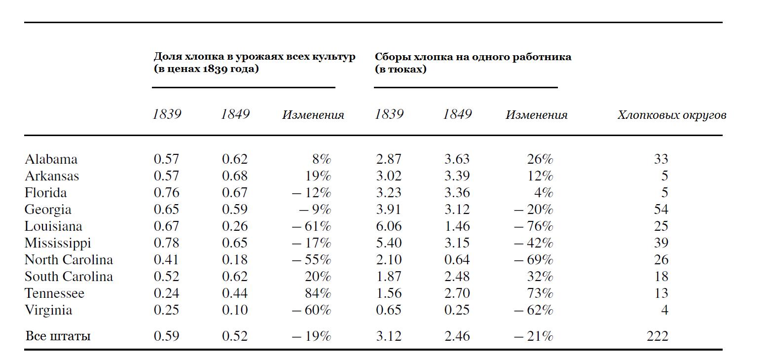 Таблица 2. Доля хлопка в урожаях и оценка производительности труда в хлопковых округах (с хлопчатником) штатов Юга, 1839-49 гг. Источники: Agricultural Census (хлопок), Craig and Weiss 1998 (рабочая сила). В качестве хлопковых округов взяты те, в которых собирали урожаи более 1000 тюков хлопчатника обыкновенного (upland cotton) в 1839 году. Доля хлопка в урожая рассчитана по фиксированным ценам 1839 года.