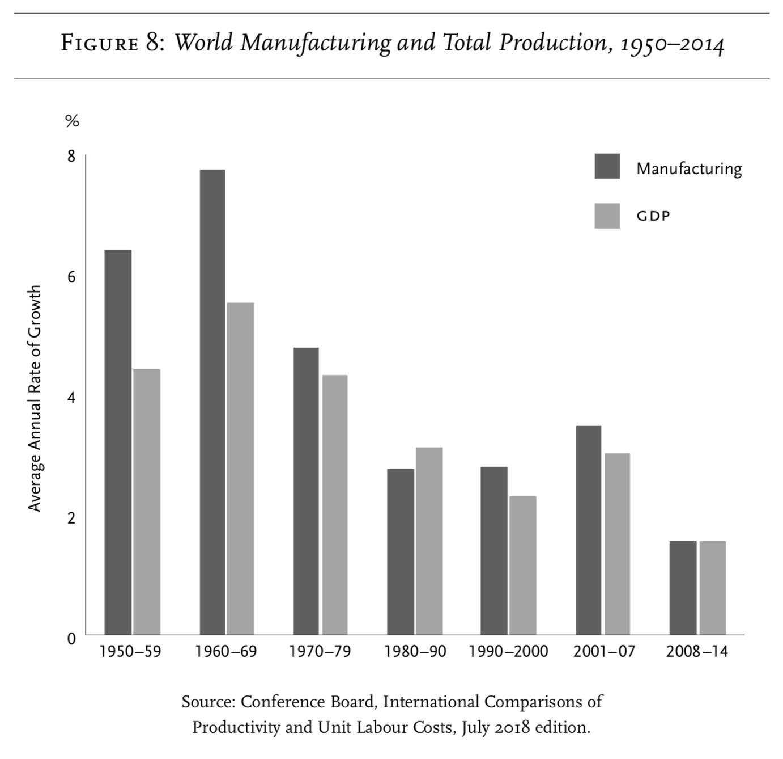 Среднегодовые темпы роста промышленности (чёрный) и ВВП (серый столбец) в мире по периодам