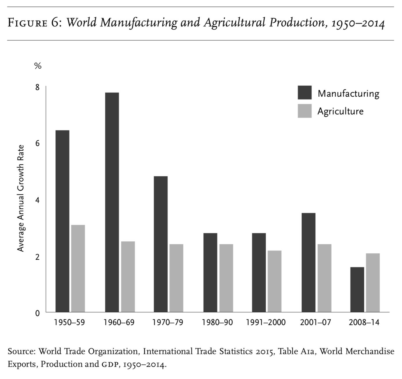 Среднегодовые темпы роста мировой промышленности и с/х