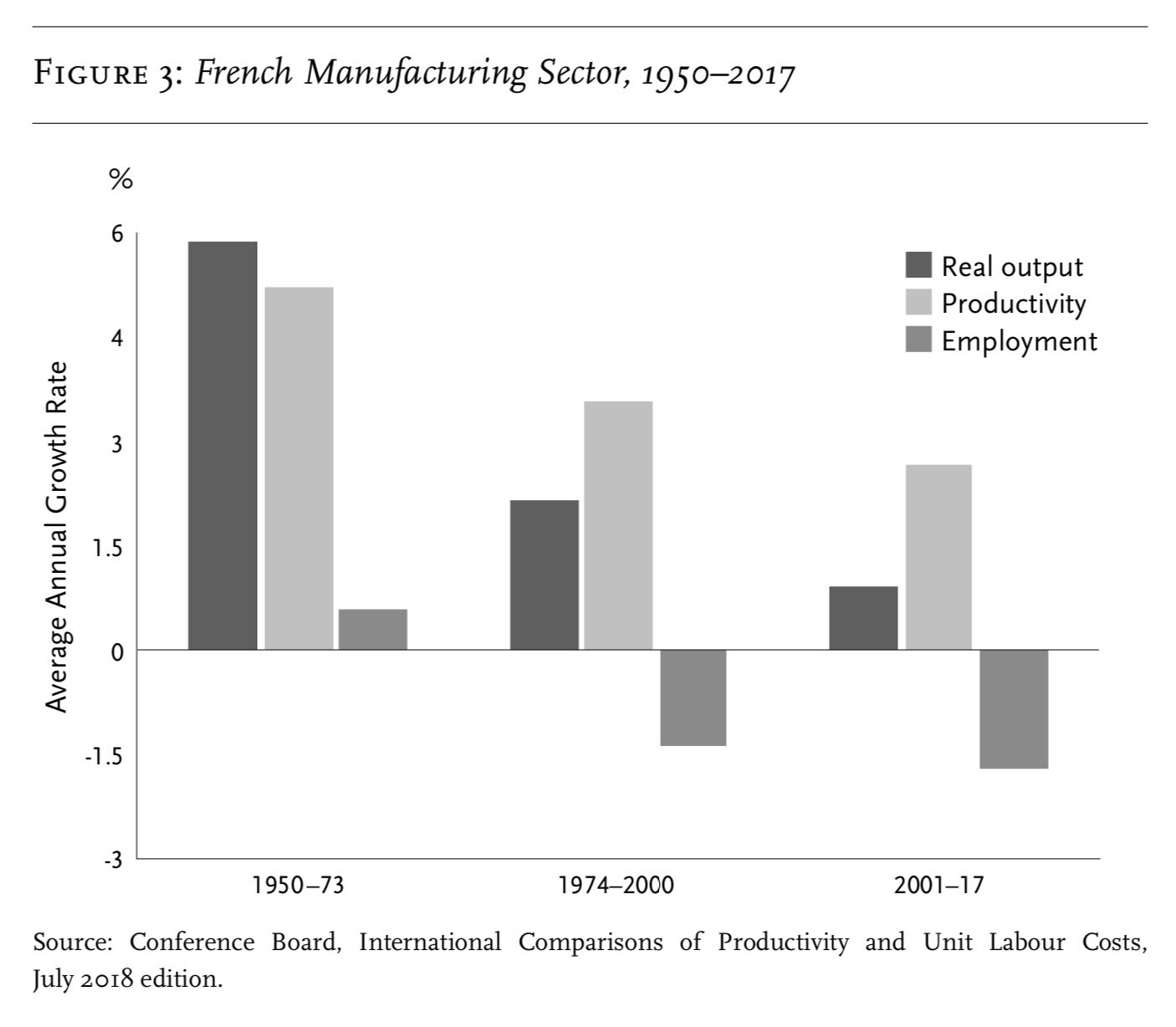Промышленность Франции, среднегодовые темпы роста: реальный выпуск, производительность труда, занятость
