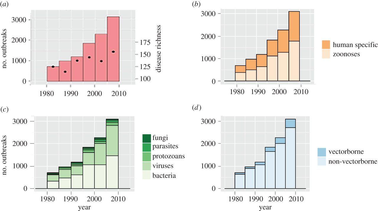 Рис.1. Рост числа вспышек заболеваний в мире (частью следующий из связи между ним и разрушением природных биомов, описанным в статье), по декадам (абсцисса). А. Общий, Б. Зоонозы/специфичные для челвека, В. Переносимые (сверху вниз) грибами/гельминтами и пр. паразитами/простейшими/вирусами/бактериями. Г. Трансмиссивные/нетрансмиссивные.