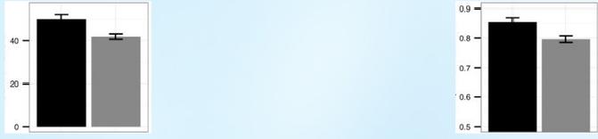 I. Рисунок 3. Статистический анализ результатов решения задач 1) на категоризацию (I. Выборка General. II. Выборка Screened), 2) на объём оперативной памяти (i — общий объём, ii — пропорция верно воспроизведённых букв).  Обозначения. Темный столбик – гомо и гетерозиготы по длинным аллелям, светлый столбик – гомозиготы по коротким аллелям. а)-д) — см.текст. По:  Görlick et al., 2015