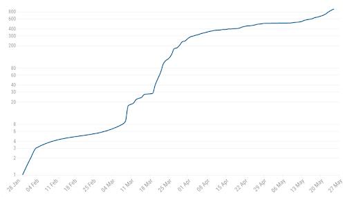 Суммарное количество заболевших в Керале по логарифмической шкале с 28 января по 24 мая. Источник.