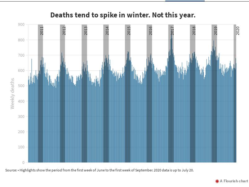 Число смертей обычно растёт зимой (серые полосы). Но не этой.