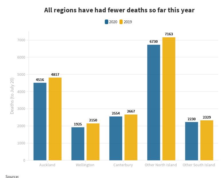 Снижение смертности зафиксировано во всех регионах Новой Зеландии